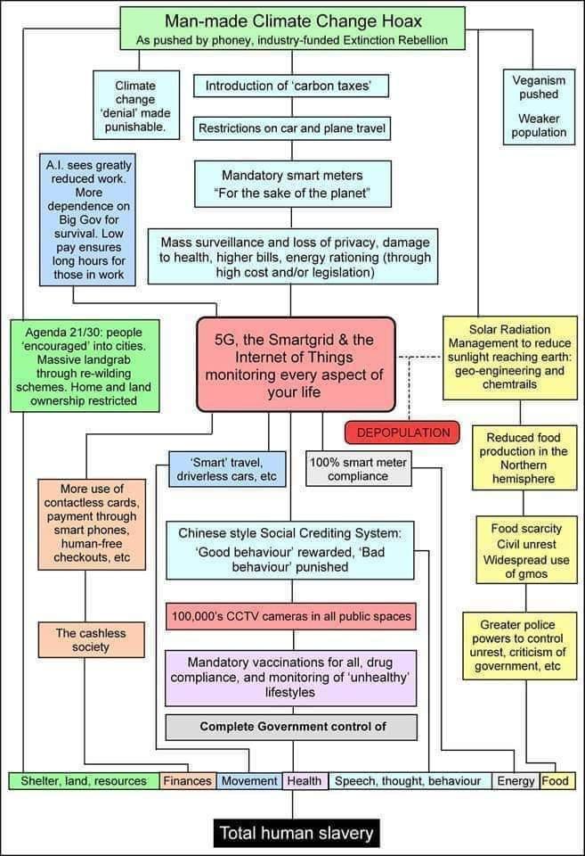 CC Chart